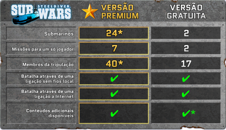 CI16_3DSDS_SteelDiverSubWars_EditionComparisonTable_ptPT.png