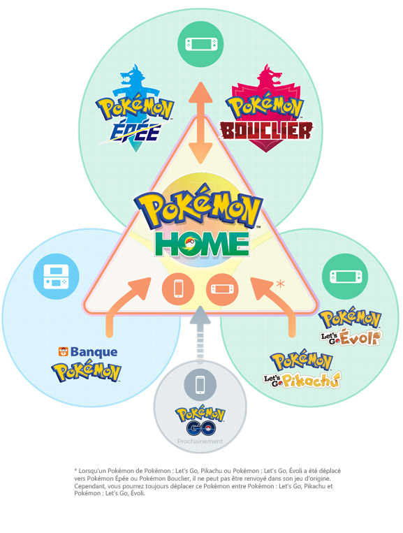 CI_NSwitchDS_PokemonHome_infographic_FR.jpg
