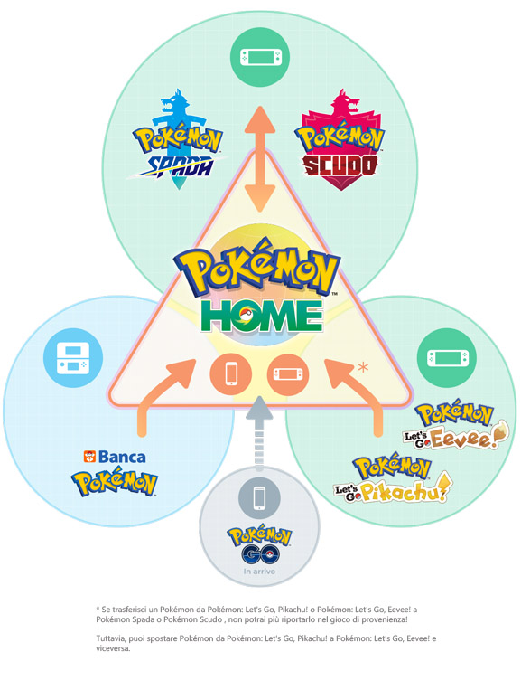CI_NSwitchDS_PokemonHome_infographic_IT.jpg
