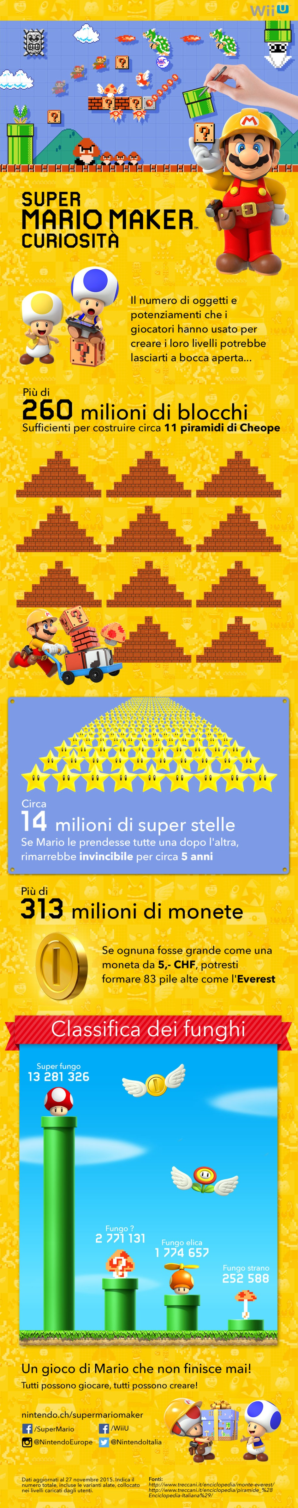 Infographic_WiiU_SuperMarioMaker_itCH.jpg