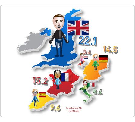 Il numero dei personaggi mii di nintendo in europa supera for Numero dei parlamentari in italia