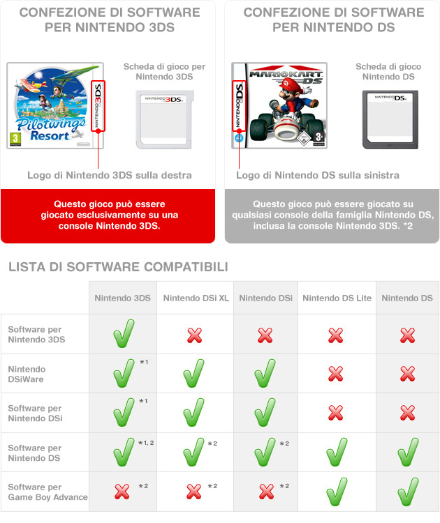 Nintendo3DS_DS_SoftwareCompatibilityChart_itIT.jpg
