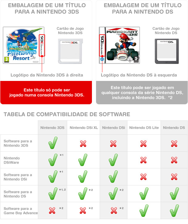 Nintendo3DS_DS_SoftwareCompatibilityChart_ptPT.jpg