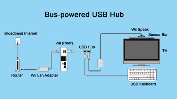 Wii_Internet_bus_powered_EN1.png