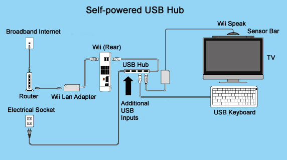 connecting more than two peripheral devices to a wii console wii internet self powered en png